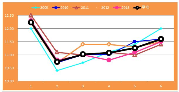 京阪杯グラフ