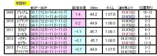 京阪杯ラップ2014