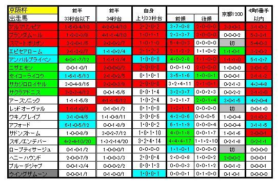 京阪杯2014比較