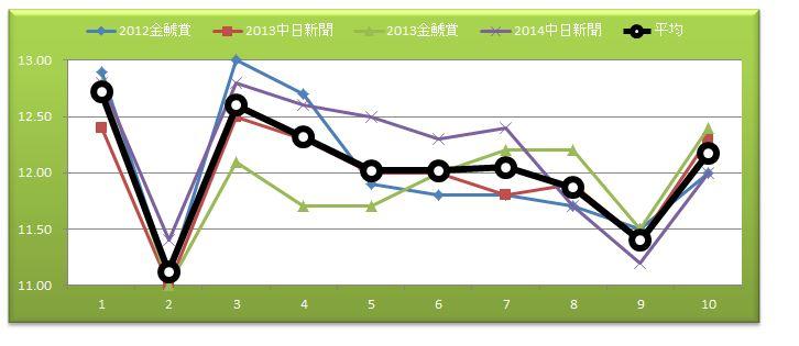 中京2000mグラフ