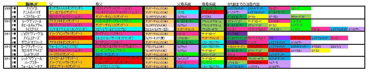阪神JF血統2014