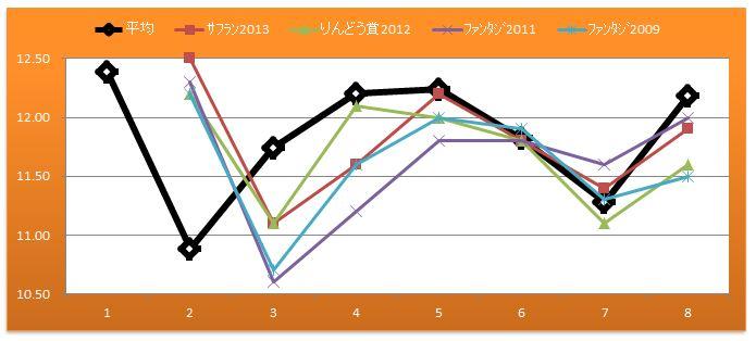 2014阪神JF比較1400