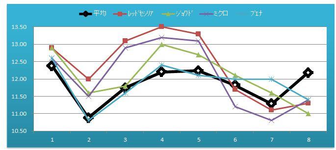 2014阪神JF比較1600