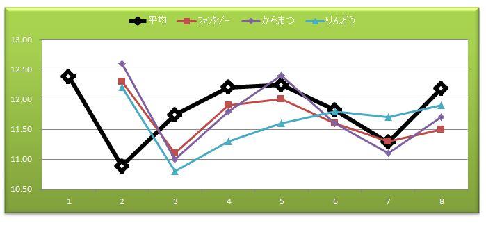 2014阪神JF比較出走14