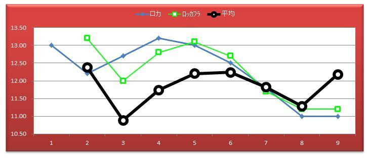 2014阪神JF比較出走16