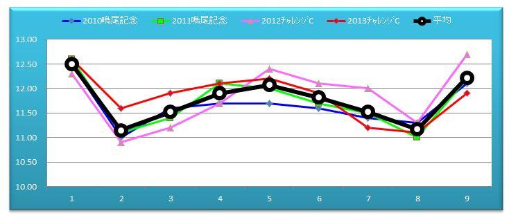 チャレンジCグラフ