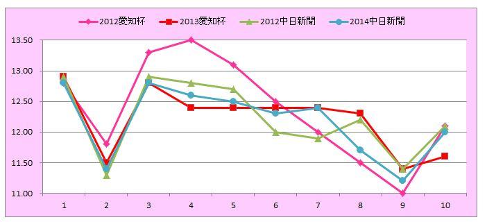 愛知杯グラフ