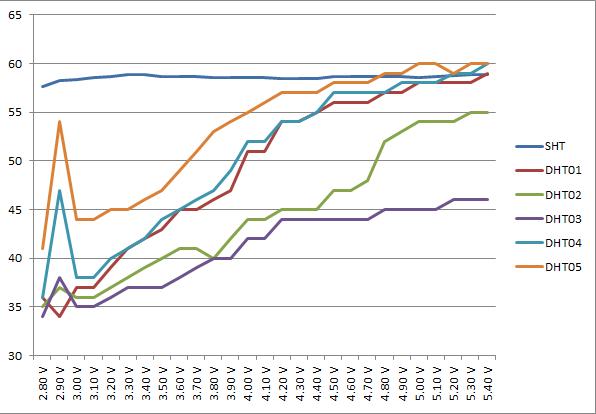DHT11電圧-湿度グラフ