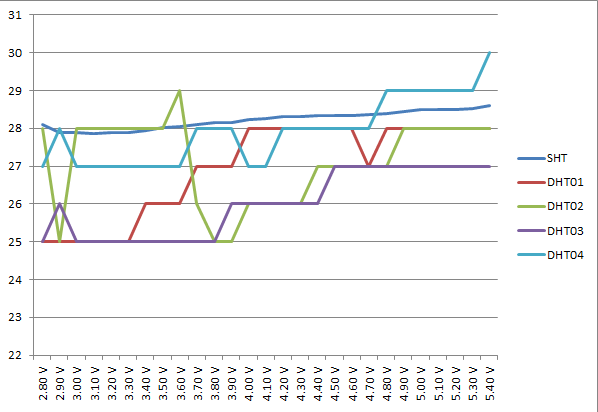 DHT11電圧-温度グラフ