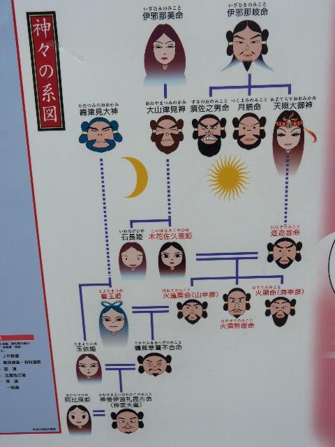 神様の家系図