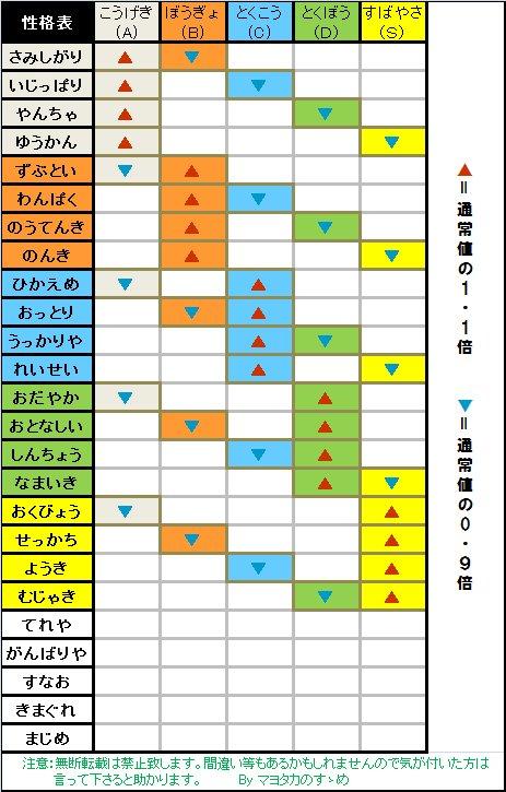 ポケモン性格表