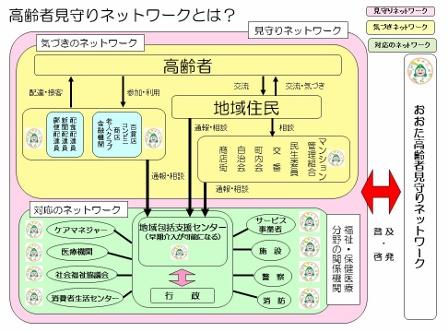 ネットワーク図みま~も) (448x332)