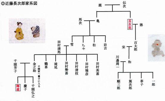 File0056系図