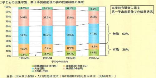 両立困難データ_convert_20110708170800