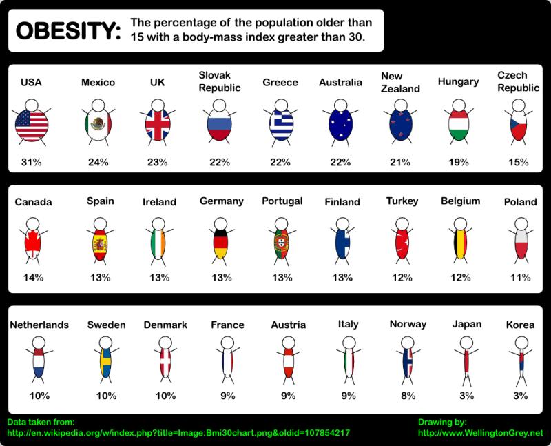 世界肥満度比較
