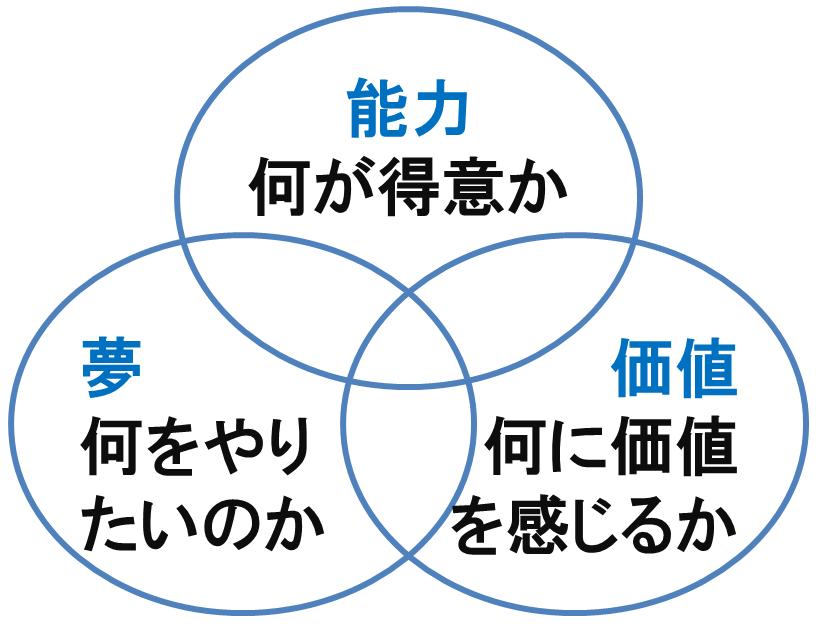 キャリアデザインの3つの輪