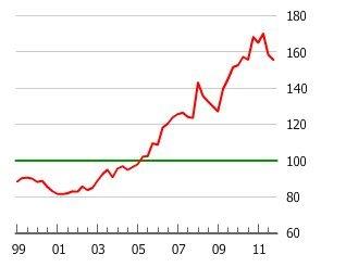台湾の不動産グラフ