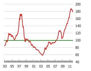 香港の不動産グラフ