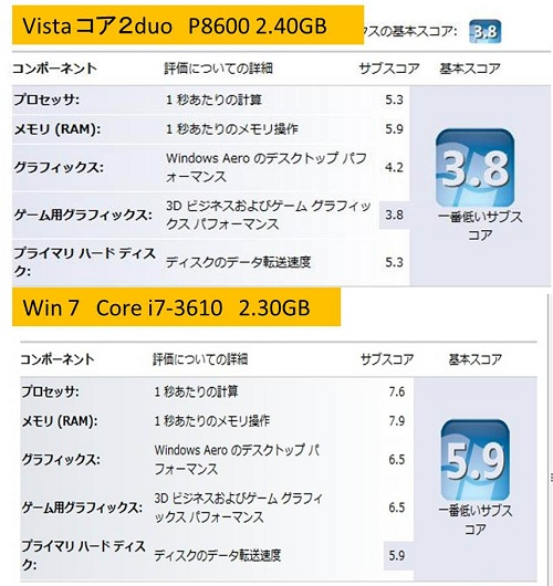 Core i7 performance