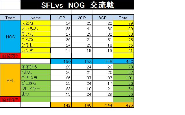 SFL  VS  NOG