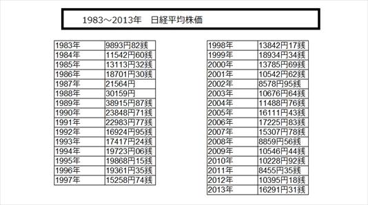 1983~2013 株価 データ jpeg