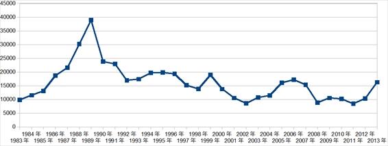 1983~2013 株価 jpeg