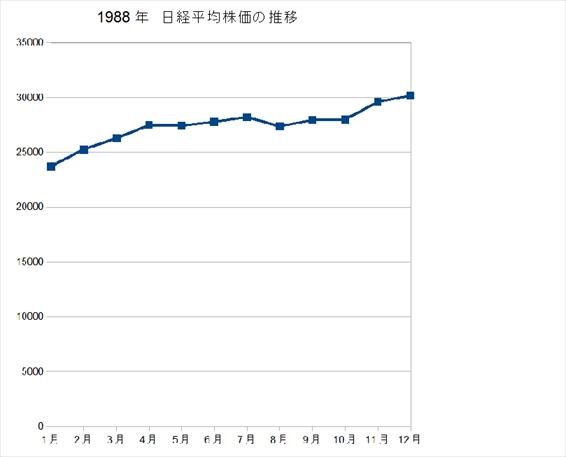 1988株価 jpeg