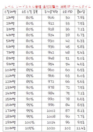 シールドグレネイドスキル表