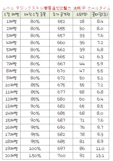 ソニックシュータースキル表