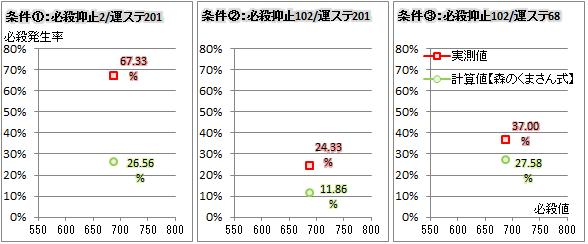 【必殺検証6】対人検証データの結果