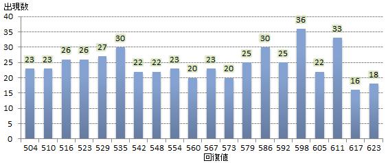 回復量計算グラフ1