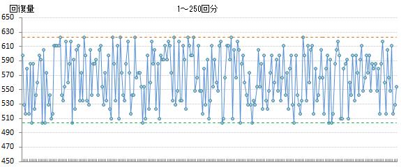 回復量計算グラフ2