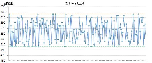 回復量計算グラフ3