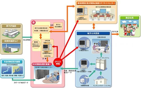 speedi_nsystem.jpg