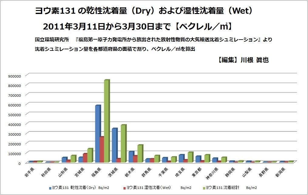 ヨウ素131の乾性沈着量および湿性沈着量 各都道府県 ベクレル/m2