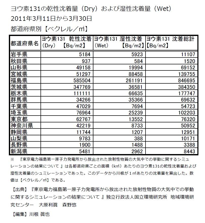 ヨウ素131の乾性沈着量および湿性沈着量 各都道府県 ベクレル/m2 データ
