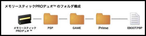 Prime PSP_folder