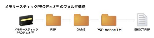 PSP Adhoc_folder
