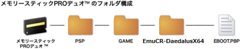 EmuCR-DaedalusX64_folder.png