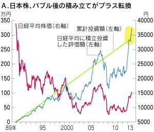 日本株、バブル後の積立がプラス転換