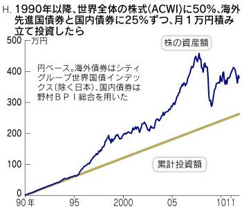 50%をACWI、25%ずつを外国債券と日本債券にした場合