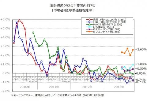 国内ETFの「基準価額と市場価格の乖離」(2013年11月末時点)