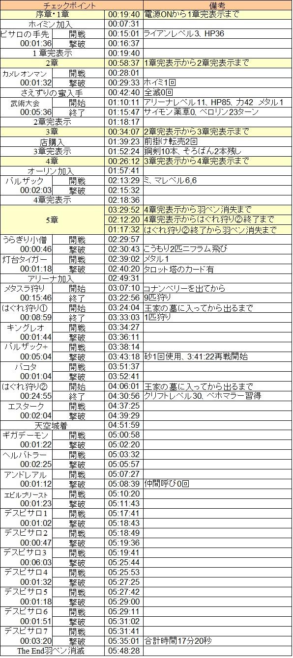 DQ4ラップタイム_初通し20120526