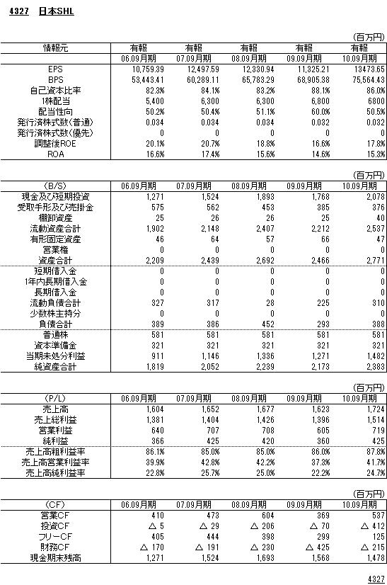 4327日本SHL財務諸表