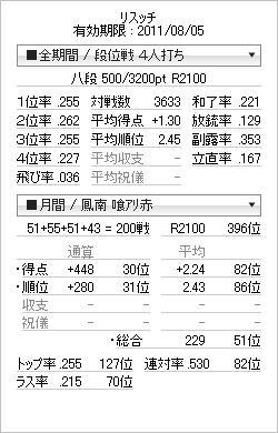 tenhou_prof_20110726 鳳南200戦