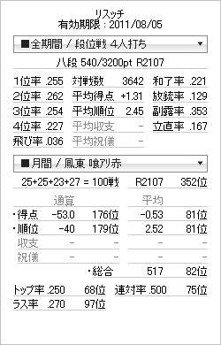tenhou_prof_20110727 鳳東100戦