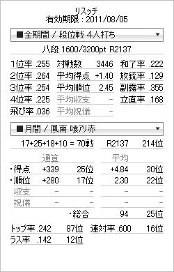 tenhou_prof_20110713.png
