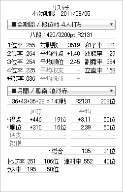 tenhou_prof_20110719.png