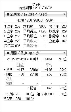 tenhou_prof_20110731.png