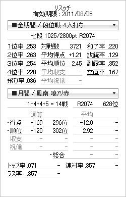 tenhou_prof_20110805.png